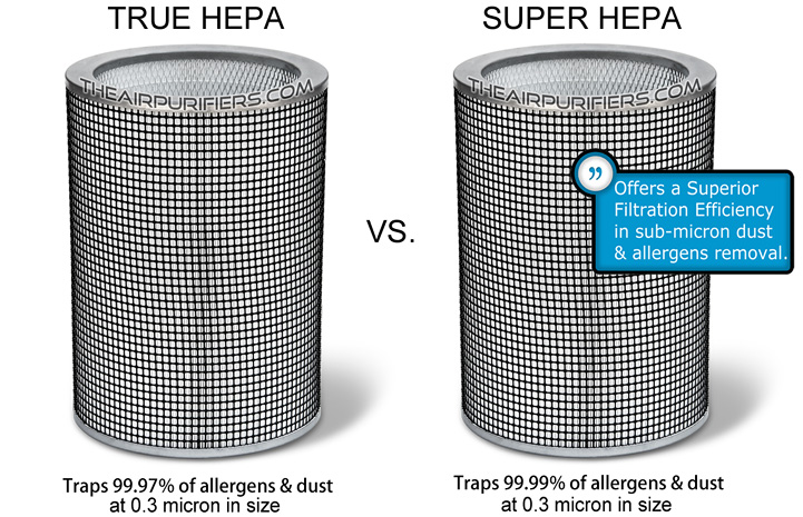 AirPura R600 True HEPA filter vs. Super HEPA filter
